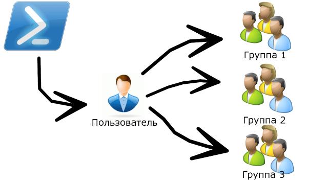 Как быстро добавить пользователей в группы AD [скрипт]